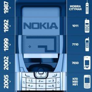 Nokia Evolution Infographic