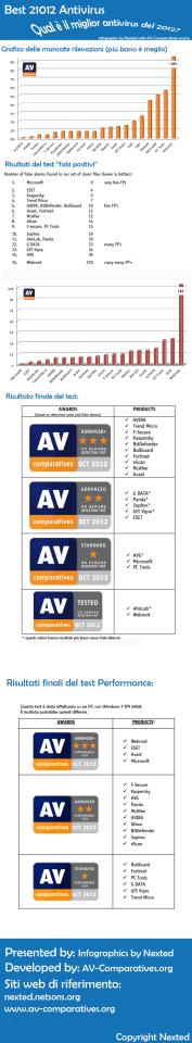 Antivirus Infographics AV C