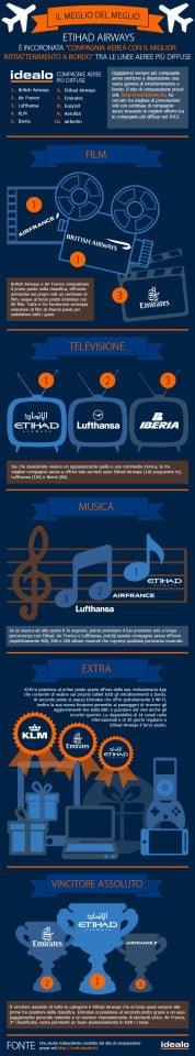 Infografica Intrattenimento di bordo