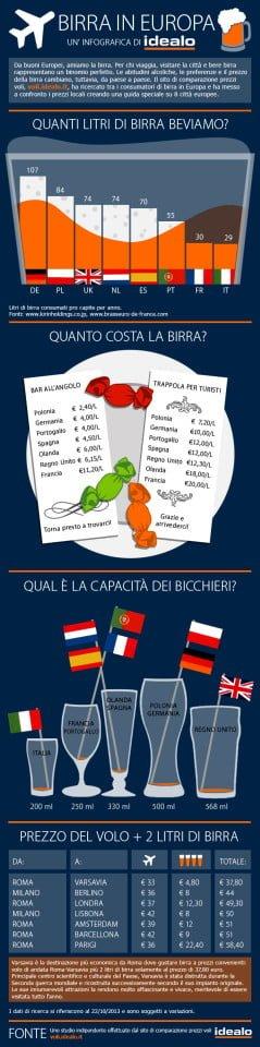 Le migliori birre d'Europa - Infografica
