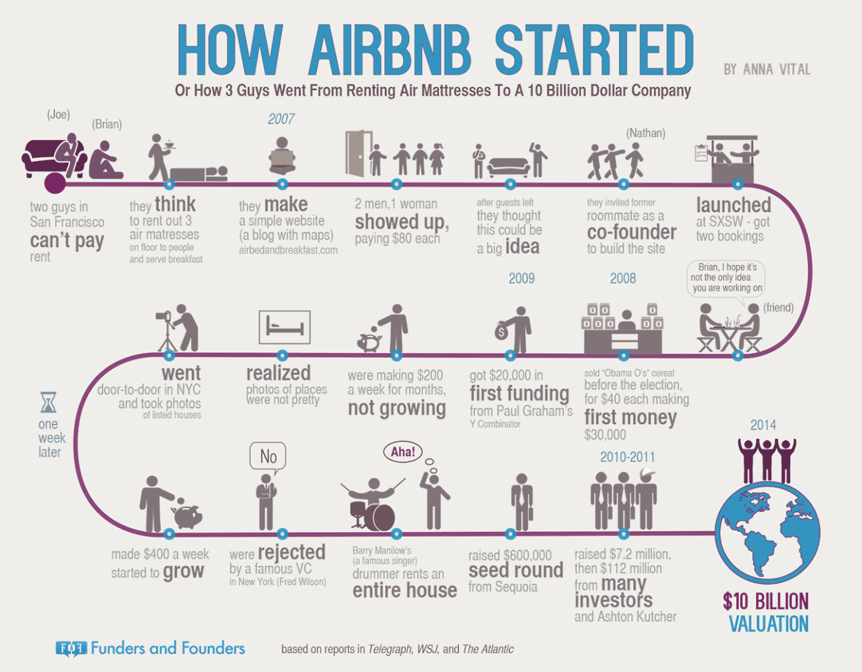 AirBnB INFOGRAPH.