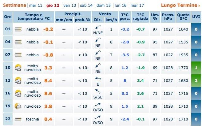 Meteo_Padova___Previsioni_Meteo_Padova___Weather_Forecast_Padova___Meteo_Giornale_it 2