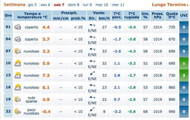 Meteo_Padova___Previsioni_Meteo_Padova___Weather_Forecast_Padova___Meteo_Giornale_it 3-1