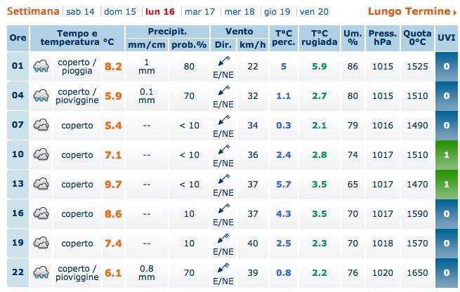 Meteo_Padova___Previsioni_Meteo_Padova___Weather_Forecast_Padova___Meteo_Giornale_it 3