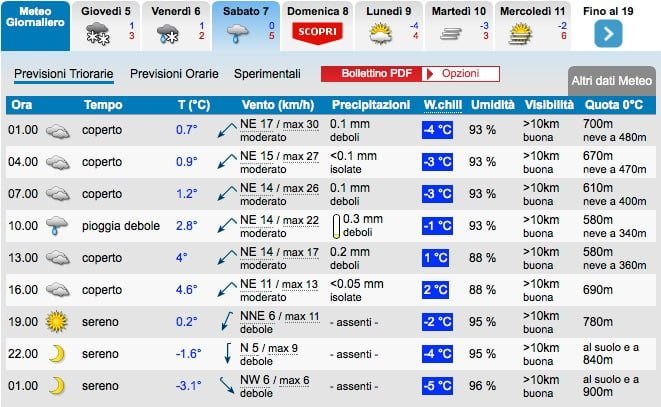 Previsioni_Meteo_Padova_-_Weather_Padova_»_IL_METEO_IT 3-1