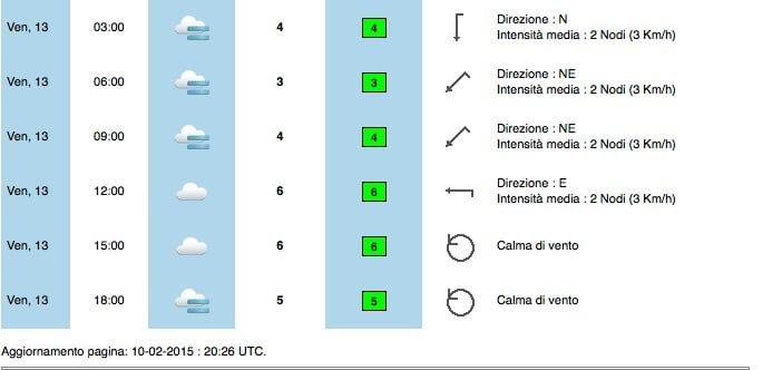 Previsioni_Meteorologiche_per_PADOVA___MeteoAM_it_-_Servizio_Meteorologico_Aeronautica_Militare 2