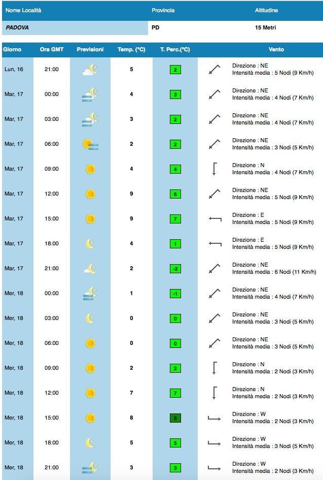 Previsioni_Meteorologiche_per_PADOVA___MeteoAM_it_-_Servizio_Meteorologico_Aeronautica_Militare