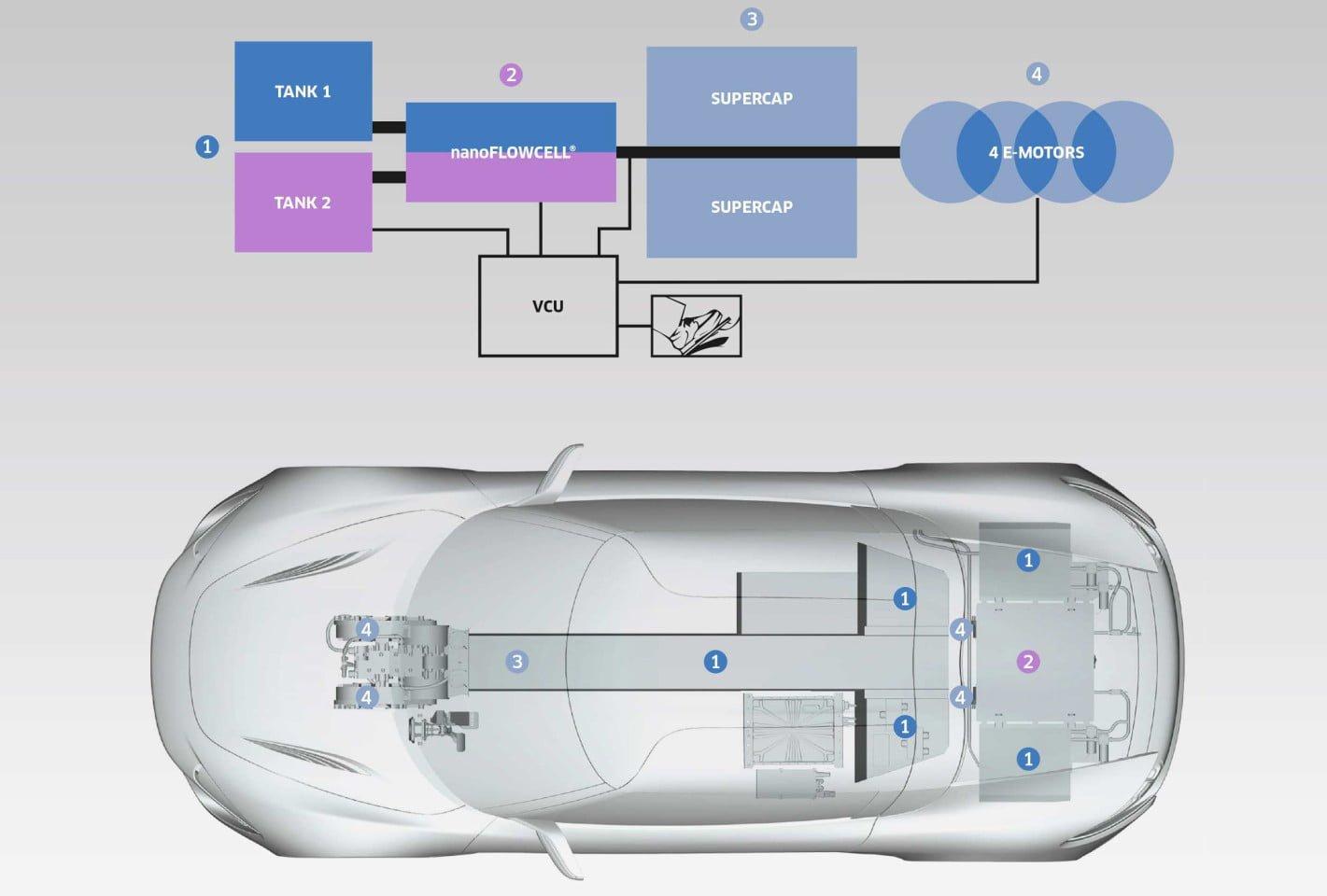 Infografica che cerca di spiegare il funzionamento della tecnologia nanoFlowcell sulla QUANT E