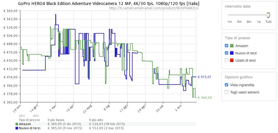 Schermata 2015-12-05 alle 19.37.32