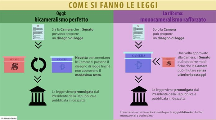 """Una semplice infografica che spiega cosa avviene nel """"fare la legge"""" una volta approvata la riforma"""