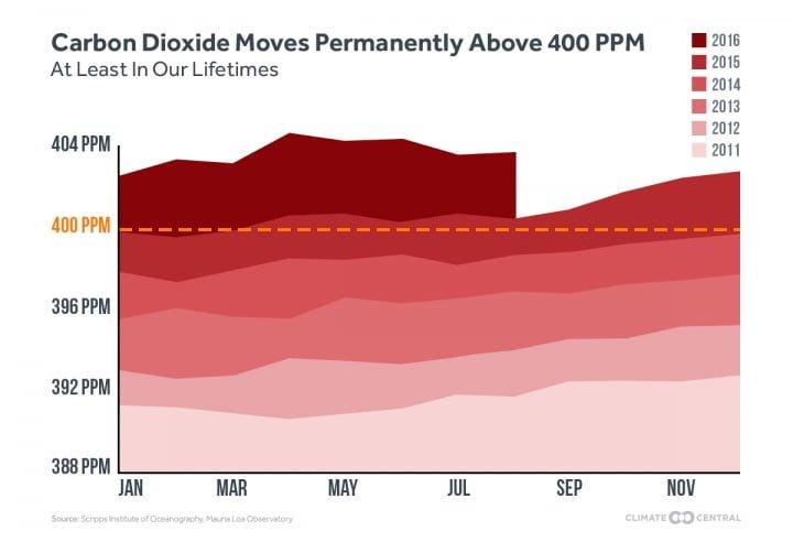 Questo grafico di ClimateCentral mostra come per la prima volta in questo 2016 non si è scesi sotto la soglia dei 400 ppm