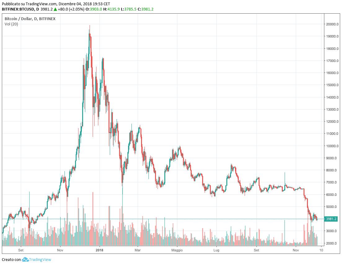 bitcoin perde