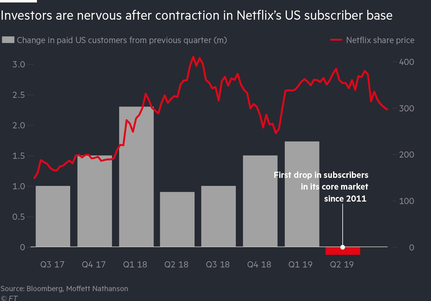 Netflix azionisti