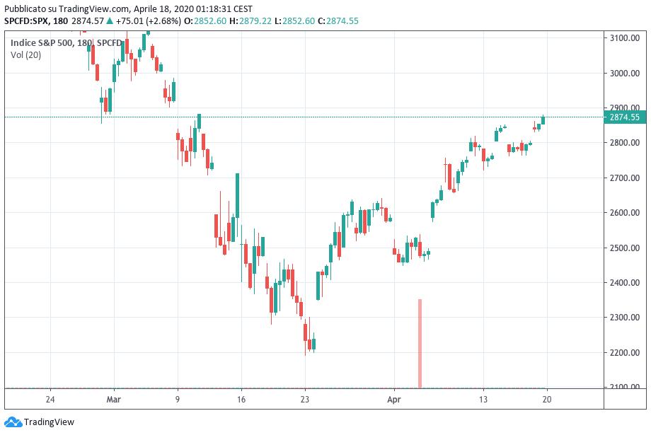 mercati ignorano